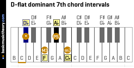 D-flat dominant 7th chord intervals