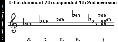 D-flat dominant 7th suspended 4th 2nd inversion