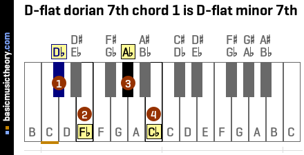 D-flat dorian 7th chord 1 is D-flat minor 7th