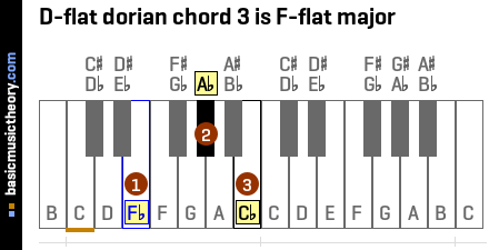 D-flat dorian chord 3 is F-flat major