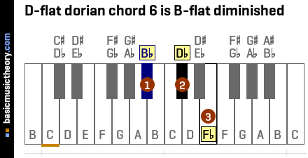 D-flat dorian chord 6 is B-flat diminished