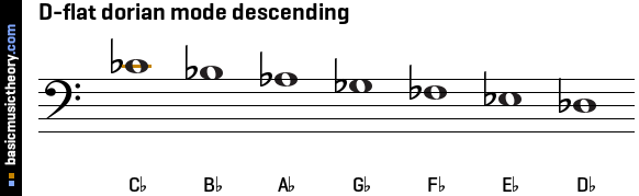 D-flat dorian mode descending