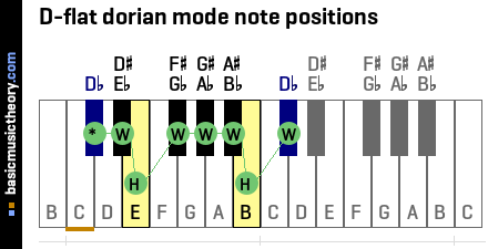 D-flat dorian mode note positions