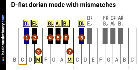 D-flat dorian mode with mismatches
