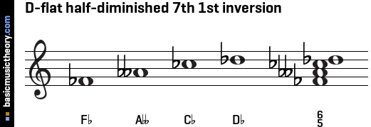 D-flat half-diminished 7th 1st inversion