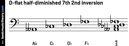 D-flat half-diminished 7th 2nd inversion