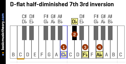 D-flat half-diminished 7th 3rd inversion