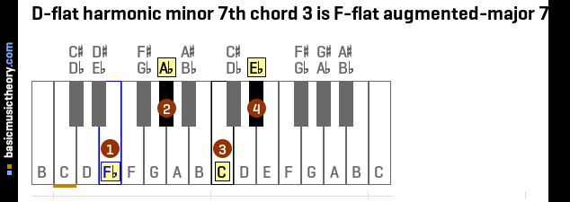 D-flat harmonic minor 7th chord 3 is F-flat augmented-major 7th