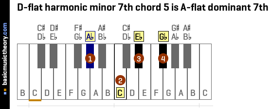 D-flat harmonic minor 7th chord 5 is A-flat dominant 7th
