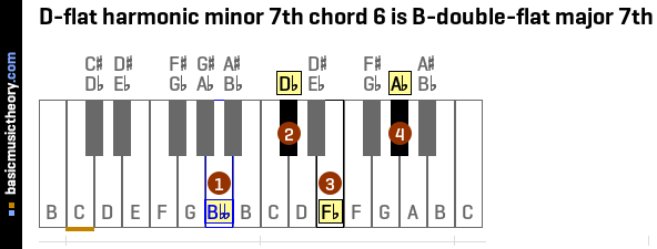 D-flat harmonic minor 7th chord 6 is B-double-flat major 7th