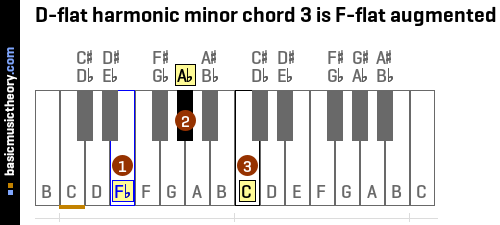 D-flat harmonic minor chord 3 is F-flat augmented