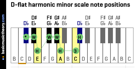 D-flat harmonic minor scale note positions