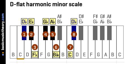 d minor scale piano