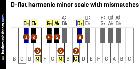 D-flat harmonic minor scale with mismatches