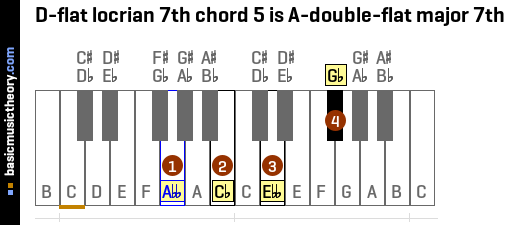D-flat locrian 7th chord 5 is A-double-flat major 7th