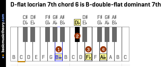 D-flat locrian 7th chord 6 is B-double-flat dominant 7th