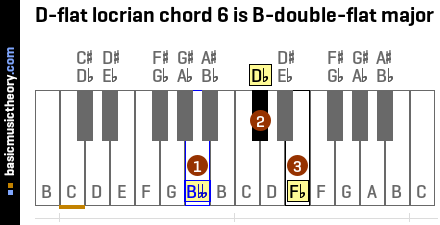 D-flat locrian chord 6 is B-double-flat major