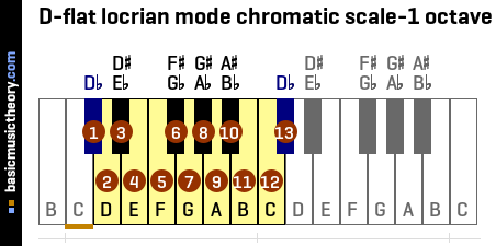 D-flat locrian mode chromatic scale-1 octave