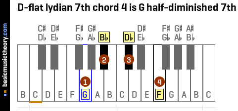 D-flat lydian 7th chord 4 is G half-diminished 7th