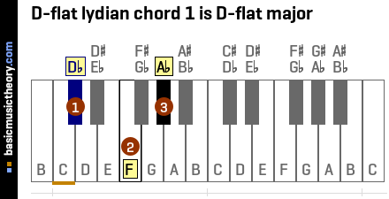 D-flat lydian chord 1 is D-flat major