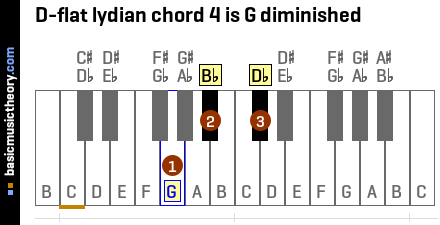 D-flat lydian chord 4 is G diminished