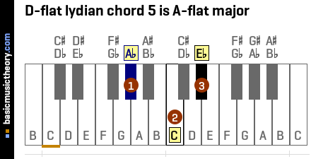 D-flat lydian chord 5 is A-flat major