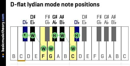 D-flat lydian mode note positions