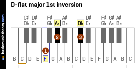 D-flat major 1st inversion