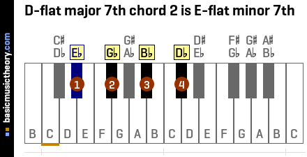 D-flat major 7th chord 2 is E-flat minor 7th