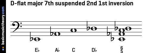D-flat major 7th suspended 2nd 1st inversion