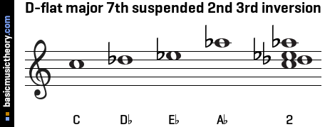D-flat major 7th suspended 2nd 3rd inversion