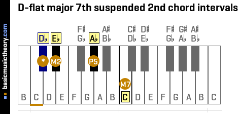 D-flat major 7th suspended 2nd chord intervals