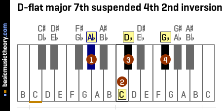 D-flat major 7th suspended 4th 2nd inversion