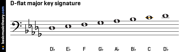 D-flat major key signature