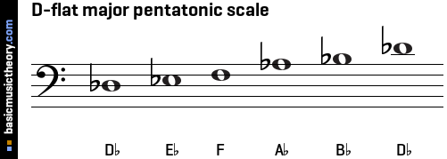 D-flat major pentatonic scale