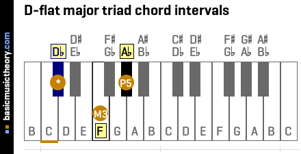 D-flat major triad chord intervals