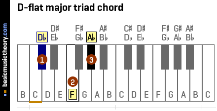 D-flat major triad chord