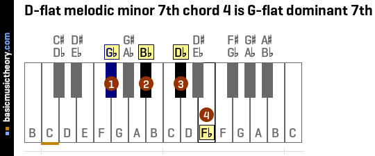 D-flat melodic minor 7th chord 4 is G-flat dominant 7th