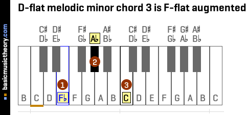 D-flat melodic minor chord 3 is F-flat augmented