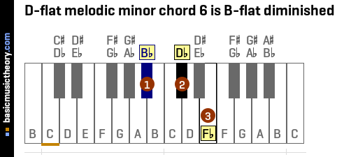 D-flat melodic minor chord 6 is B-flat diminished