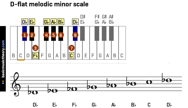 d-flat-melodic-minor-scale