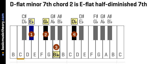 D-flat minor 7th chord 2 is E-flat half-diminished 7th