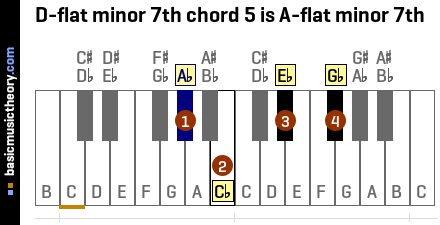 D-flat minor 7th chord 5 is A-flat minor 7th