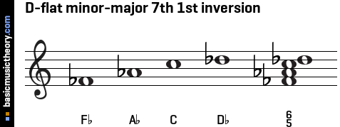 D-flat minor-major 7th 1st inversion