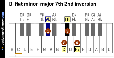 D-flat minor-major 7th 2nd inversion
