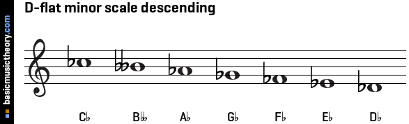 D-flat minor scale descending