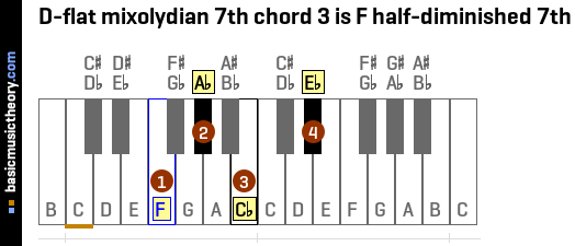 D-flat mixolydian 7th chord 3 is F half-diminished 7th