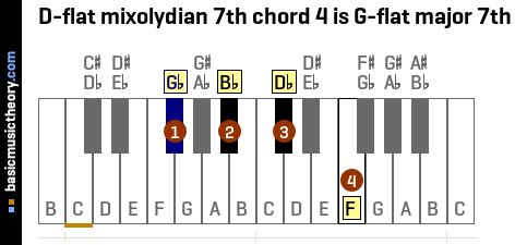 D-flat mixolydian 7th chord 4 is G-flat major 7th