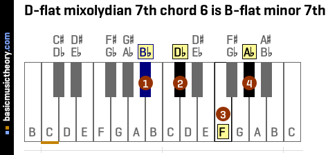 D-flat mixolydian 7th chord 6 is B-flat minor 7th