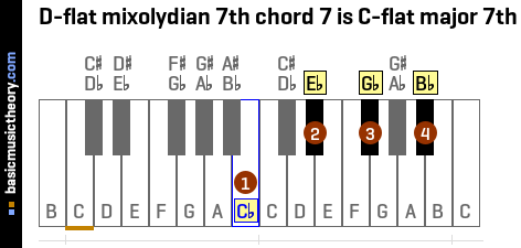 D-flat mixolydian 7th chord 7 is C-flat major 7th